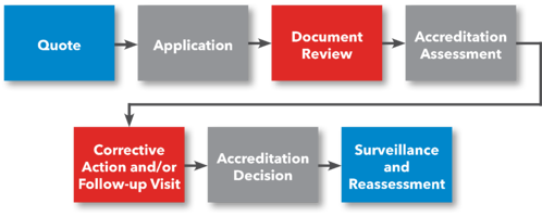 ISO/IEC 17025 Laboratory Accreditation Process