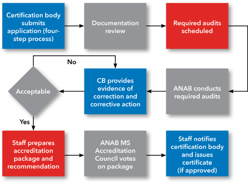 MS CB Accreditation Process