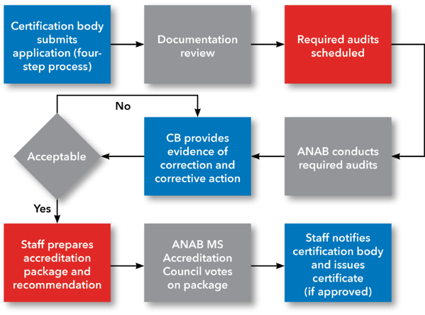 ANAB Management Systems Certification Body Accreditation Process